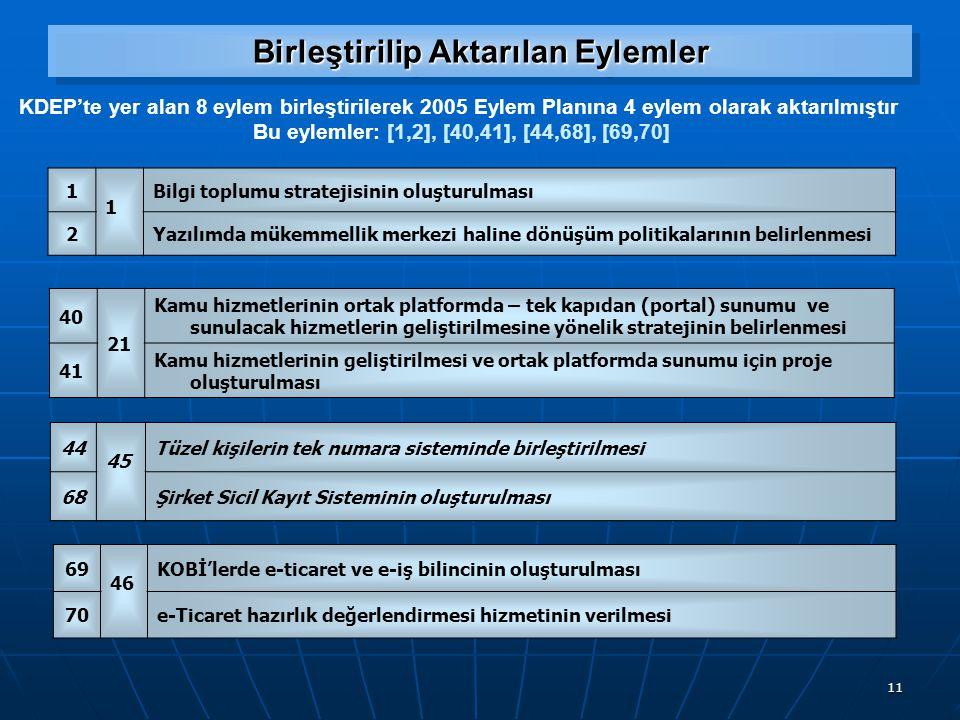 11 Birleştirilip Aktarılan Eylemler 1 1 Bilgi toplumu stratejisinin oluşturulması 2Yazılımda mükemmellik merkezi haline dönüşüm politikalarının belirlenmesi KDEP'te yer alan 8 eylem birleştirilerek 2005 Eylem Planına 4 eylem olarak aktarılmıştır Bu eylemler: [1,2], [40,41], [44,68], [69,70] 40 21 Kamu hizmetlerinin ortak platformda – tek kapıdan (portal) sunumu ve sunulacak hizmetlerin geliştirilmesine yönelik stratejinin belirlenmesi 41 Kamu hizmetlerinin geliştirilmesi ve ortak platformda sunumu için proje oluşturulması 44 45 Tüzel kişilerin tek numara sisteminde birleştirilmesi 68Şirket Sicil Kayıt Sisteminin oluşturulması 69 46 KOBİ'lerde e-ticaret ve e ‑ iş bilincinin oluşturulması 70e-Ticaret hazırlık değerlendirmesi hizmetinin verilmesi