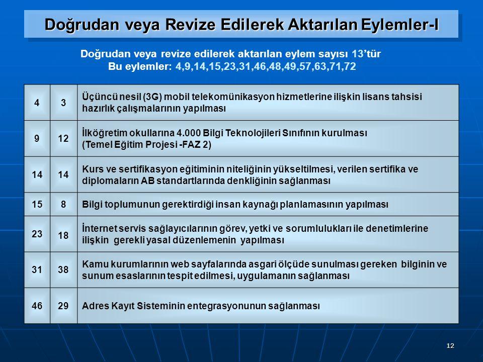 12 Doğrudan veya Revize Edilerek Aktarılan Eylemler-I Doğrudan veya revize edilerek aktarılan eylem sayısı 13'tür Bu eylemler: 4,9,14,15,23,31,46,48,49,57,63,71,72 43 Üçüncü nesil (3G) mobil telekomünikasyon hizmetlerine ilişkin lisans tahsisi hazırlık çalışmalarının yapılması 912 İlköğretim okullarına 4.000 Bilgi Teknolojileri Sınıfının kurulması (Temel Eğitim Projesi -FAZ 2) 14 Kurs ve sertifikasyon eğitiminin niteliğinin yükseltilmesi, verilen sertifika ve diplomaların AB standartlarında denkliğinin sağlanması 158Bilgi toplumunun gerektirdiği insan kaynağı planlamasının yapılması 23 18 İnternet servis sağlayıcılarının görev, yetki ve sorumlulukları ile denetimlerine ilişkin gerekli yasal düzenlemenin yapılması 3138 Kamu kurumlarının web sayfalarında asgari ölçüde sunulması gereken bilginin ve sunum esaslarının tespit edilmesi, uygulamanın sağlanması 4629Adres Kayıt Sisteminin entegrasyonunun sağlanması