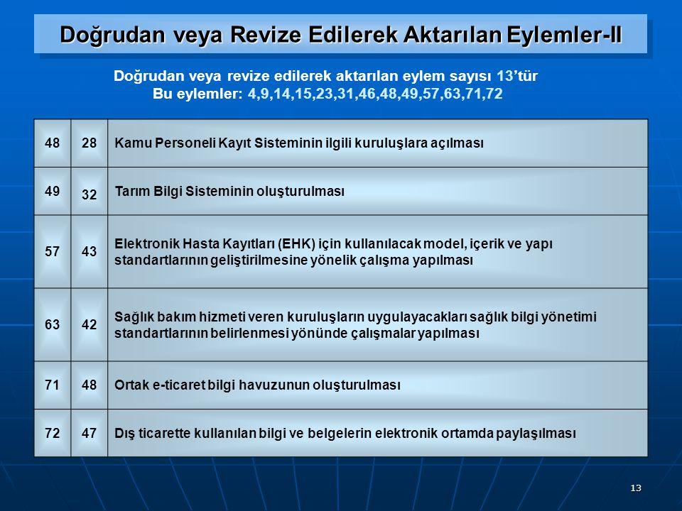 13 Doğrudan veya Revize Edilerek Aktarılan Eylemler-II Doğrudan veya revize edilerek aktarılan eylem sayısı 13'tür Bu eylemler: 4,9,14,15,23,31,46,48,49,57,63,71,72 4828Kamu Personeli Kayıt Sisteminin ilgili kuruluşlara açılması 49 32 Tarım Bilgi Sisteminin oluşturulması 5743 Elektronik Hasta Kayıtları (EHK) için kullanılacak model, içerik ve yapı standartlarının geliştirilmesine yönelik çalışma yapılması 6342 Sağlık bakım hizmeti veren kuruluşların uygulayacakları sağlık bilgi yönetimi standartlarının belirlenmesi yönünde çalışmalar yapılması 7148Ortak e-ticaret bilgi havuzunun oluşturulması 7247Dış ticarette kullanılan bilgi ve belgelerin elektronik ortamda paylaşılması