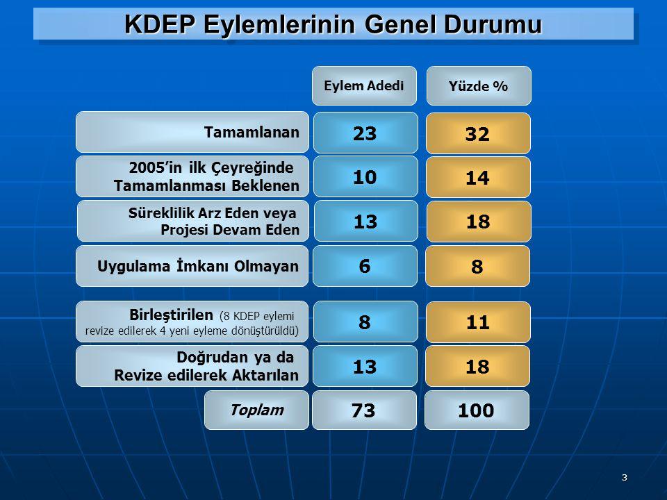3 KDEP Eylemlerinin Genel Durumu 23 Tamamlanan 2005'in ilk Çeyreğinde Tamamlanması Beklenen Süreklilik Arz Eden veya Projesi Devam Eden 10 Eylem Adedi 73 Uygulama İmkanı Olmayan Birleştirilen (8 KDEP eylemi revize edilerek 4 yeni eyleme dönüştürüldü) Doğrudan ya da Revize edilerek Aktarılan 13 6 8 Toplam Yüzde % 32 14 100 18 8 11 18