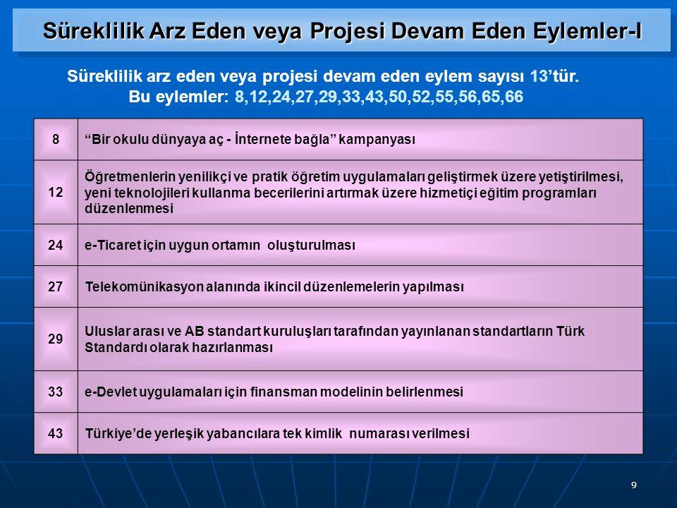 9 Süreklilik Arz Eden veya Projesi Devam Eden Eylemler-I Süreklilik arz eden veya projesi devam eden eylem sayısı 13'tür.