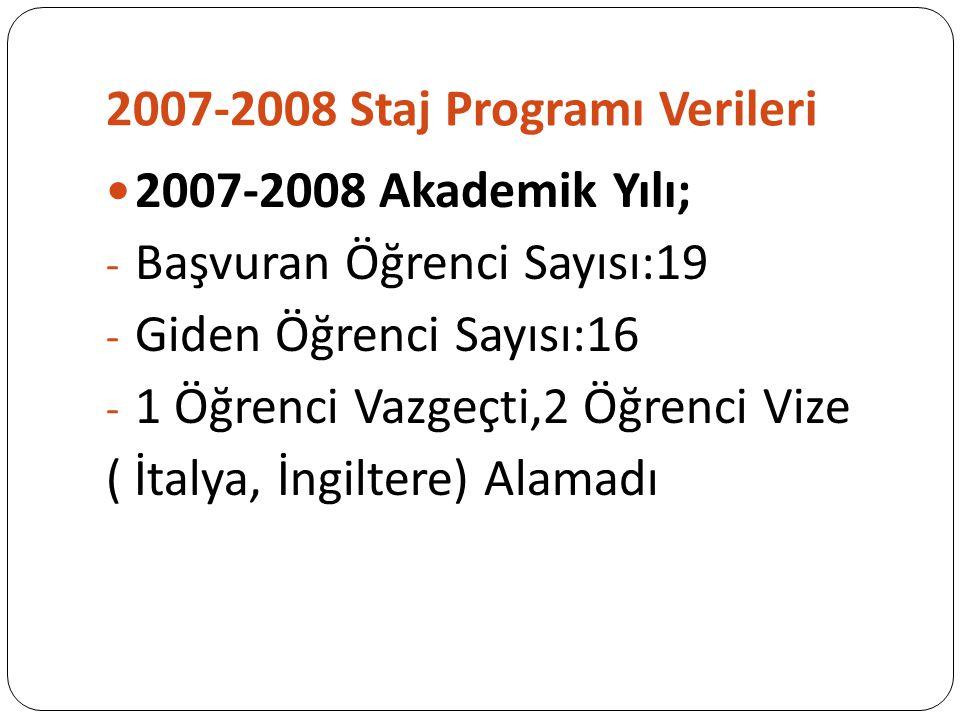 2007-2008 Staj Programı Verileri 2007-2008 Akademik Yılı; - Başvuran Öğrenci Sayısı:19 - Giden Öğrenci Sayısı:16 - 1 Öğrenci Vazgeçti,2 Öğrenci Vize ( İtalya, İngiltere) Alamadı