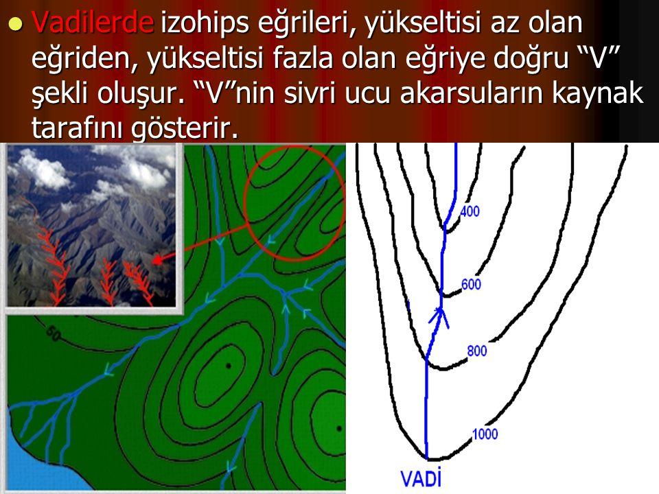 """Vadilerde izohips eğrileri, yükseltisi az olan eğriden, yükseltisi fazla olan eğriye doğru """"V"""" şekli oluşur. """"V""""nin sivri ucu akarsuların kaynak taraf"""