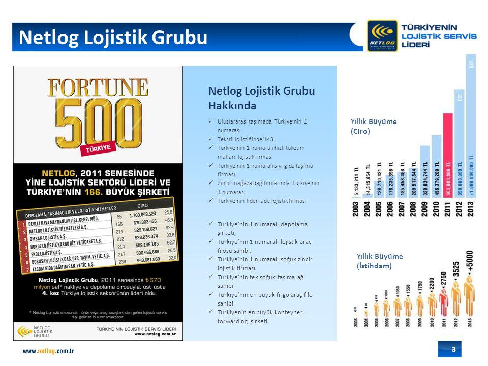 Netlog Lojistik Grubu 3 Yıllık Büyüme (İstihdam) Yıllık Büyüme (Ciro) FORTUNE 500 yazısı gelecek Uluslararası taşımada Türkiye'nin 1 numarası Tekstil