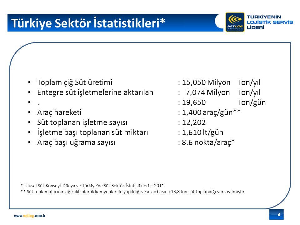 Türkiye Sektör İstatistikleri* Toplam çiğ Süt üretimi : 15,050 MilyonTon/yıl Entegre süt işletmelerine aktarılan: 7,074 MilyonTon/yıl.: 19,650Ton/gün