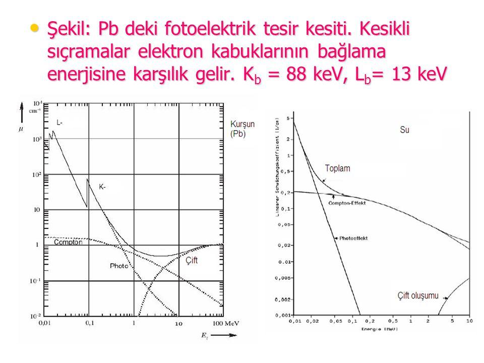 Şekil: Pb deki fotoelektrik tesir kesiti. Kesikli sıçramalar elektron kabuklarının bağlama enerjisine karşılık gelir. K b = 88 keV, L b = 13 keV Şekil
