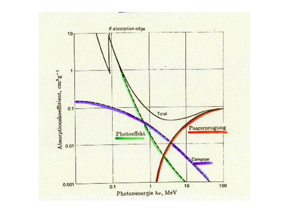 Kurşun için  sabitinin (E) enerjinin bir fonksiyonu olarak birim kalınlıkta