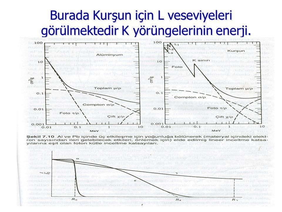 Burada Kurşun için L veseviyeleri görülmektedir K yörüngelerinin enerji.