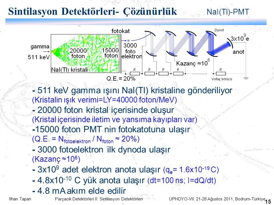İlhan Tapan Parçacık Detektörleri II: Sintilasyon Detektörleri UPHDYO-VII, 21-26 Ağustos 2011, Bodrum-Türkiye 15 Sintilasyon Detektörleri- Çözünürlük NaI(Tl)-PMT - 511 keV gamma ışını NaI(Tl) kristaline gönderiliyor (Kristalin ışık verimi=LY=40000 foton/MeV) - 20000 foton kristal içerisinde oluşur (Kristal içerisinde iletim ve yansıma kayıpları var) -15000 foton PMT nin fotokatotuna ulaşır (Q.E.