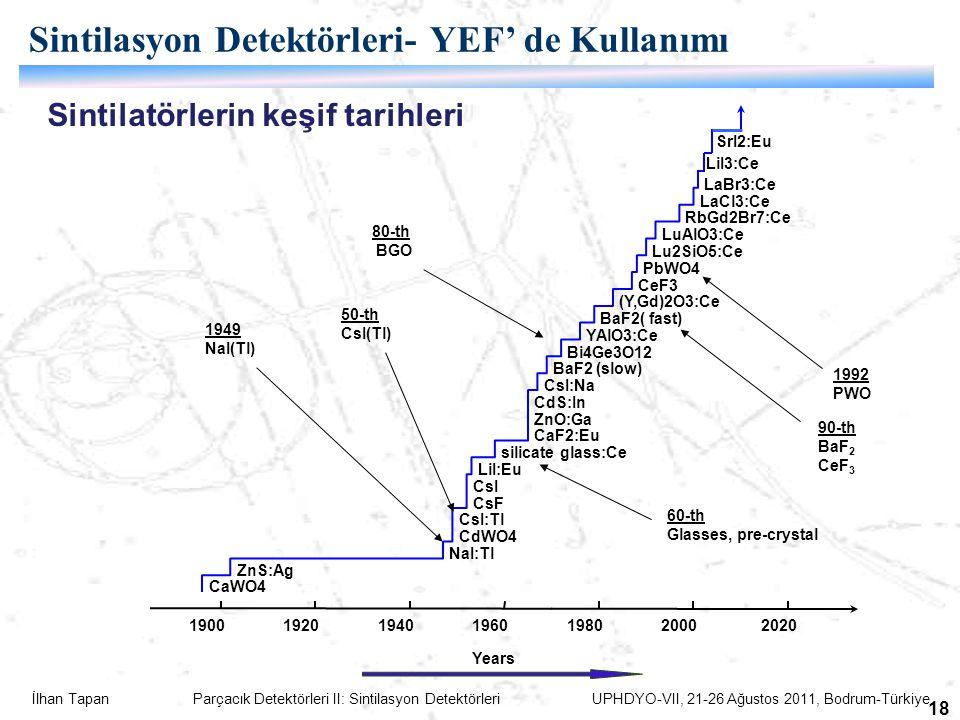 İlhan Tapan Parçacık Detektörleri II: Sintilasyon Detektörleri UPHDYO-VII, 21-26 Ağustos 2011, Bodrum-Türkiye 18 Sintilasyon Detektörleri- YEF' de Kullanımı 1900192019401960198020002020 CaWO4 ZnS:Ag NaI:Tl CdWO4 CsI:Tl CsF CsI LiI:Eu silicate glass:Ce CaF2:Eu ZnO:Ga CdS:In CsI:Na BaF2 (slow) Bi4Ge3O12 YAlO3:Ce BaF2( fast) (Y,Gd)2O3:Ce CeF3 PbWO4 Lu2SiO5:Ce LuAlO3:Ce RbGd2Br7:Ce LaCl3:Ce LaBr3:Ce Years 90-th BaF 2 CeF 3 LiI3:Ce SrI2:Eu 1992 PWO 60-th Glasses, pre-crystal 80-th BGO 1949 NaI(Tl) 50-th CsI(Tl) Sintilatörlerin keşif tarihleri