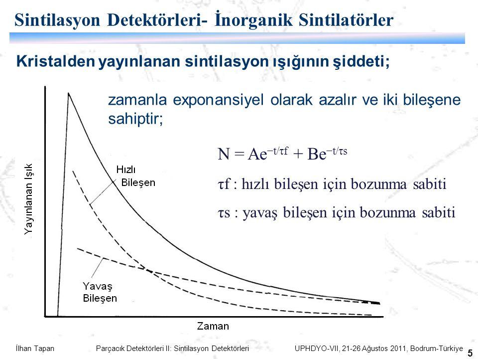 İlhan Tapan Parçacık Detektörleri II: Sintilasyon Detektörleri UPHDYO-VII, 21-26 Ağustos 2011, Bodrum-Türkiye 5 N = Ae −t/τf + Be −t/τs τf : hızlı bileşen için bozunma sabiti τs : yavaş bileşen için bozunma sabiti Sintilasyon Detektörleri- İnorganik Sintilatörler Kristalden yayınlanan sintilasyon ışığının şiddeti; zamanla exponansiyel olarak azalır ve iki bileşene sahiptir;
