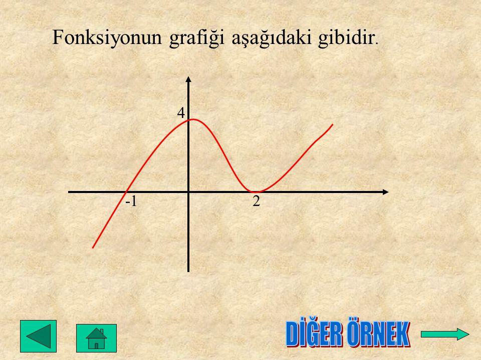 Fonksiyonun grafiği aşağıdaki gibidir. 2 4