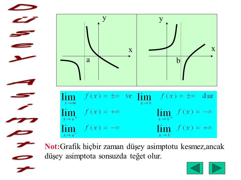 x x y y a b Not:Grafik hiçbir zaman düşey asimptotu kesmez,ancak düşey asimptota sonsuzda teğet olur.