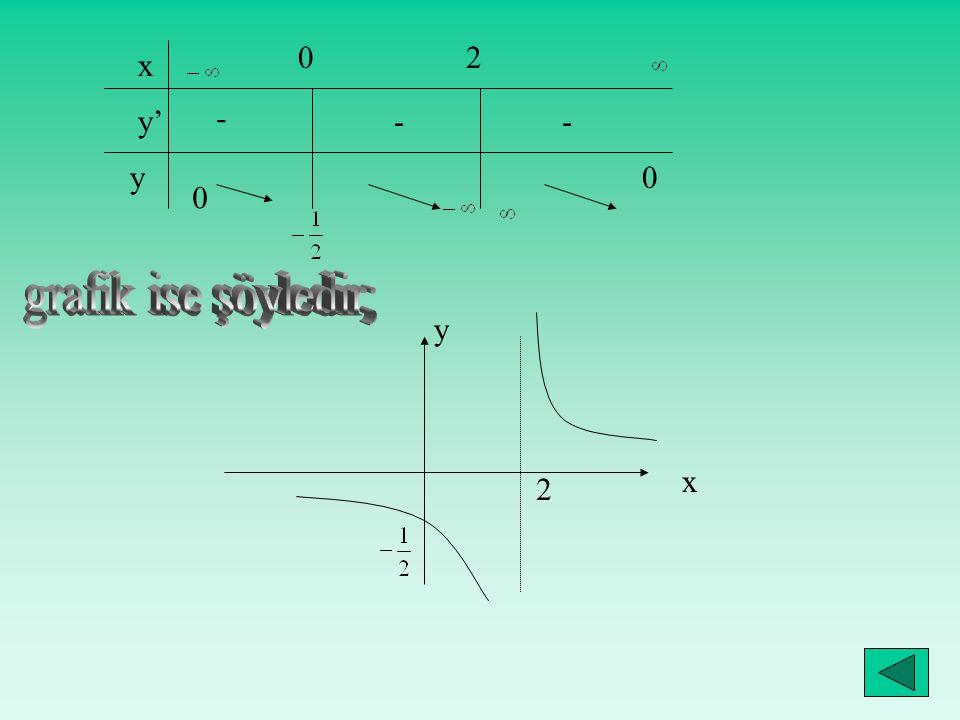 x y' y 0 02 0 - -- 2 x y