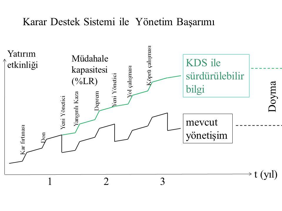 Karar Destek Sistemi ile Yönetim Başarımı t (yıl) Müdahale kapasitesi (%LR) Kar fırtınası Don Yeni Yönetici Yangınlı Kaza Deprem Yeni Yönetici Yol çal