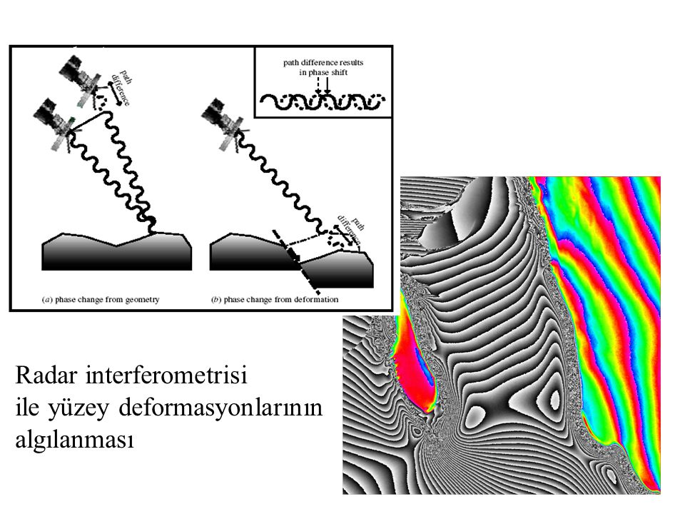 Radar interferometrisi ile yüzey deformasyonlarının algılanması