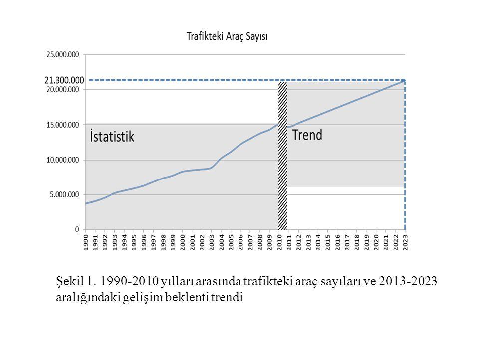 Şekil 1. 1990-2010 yılları arasında trafikteki araç sayıları ve 2013-2023 aralığındaki gelişim beklenti trendi