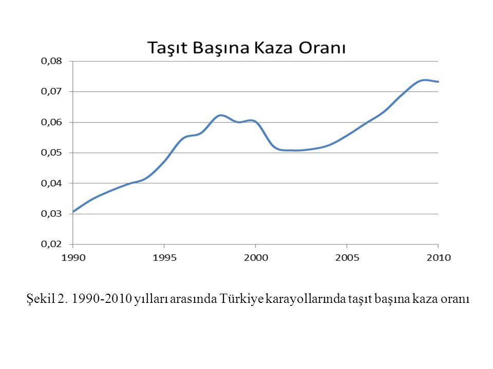 Şekil 2. 1990-2010 yılları arasında Türkiye karayollarında taşıt başına kaza oranı