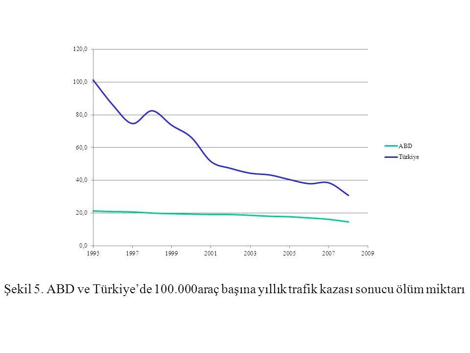 Şekil 5. ABD ve Türkiye'de 100.000araç başına yıllık trafik kazası sonucu ölüm miktarı