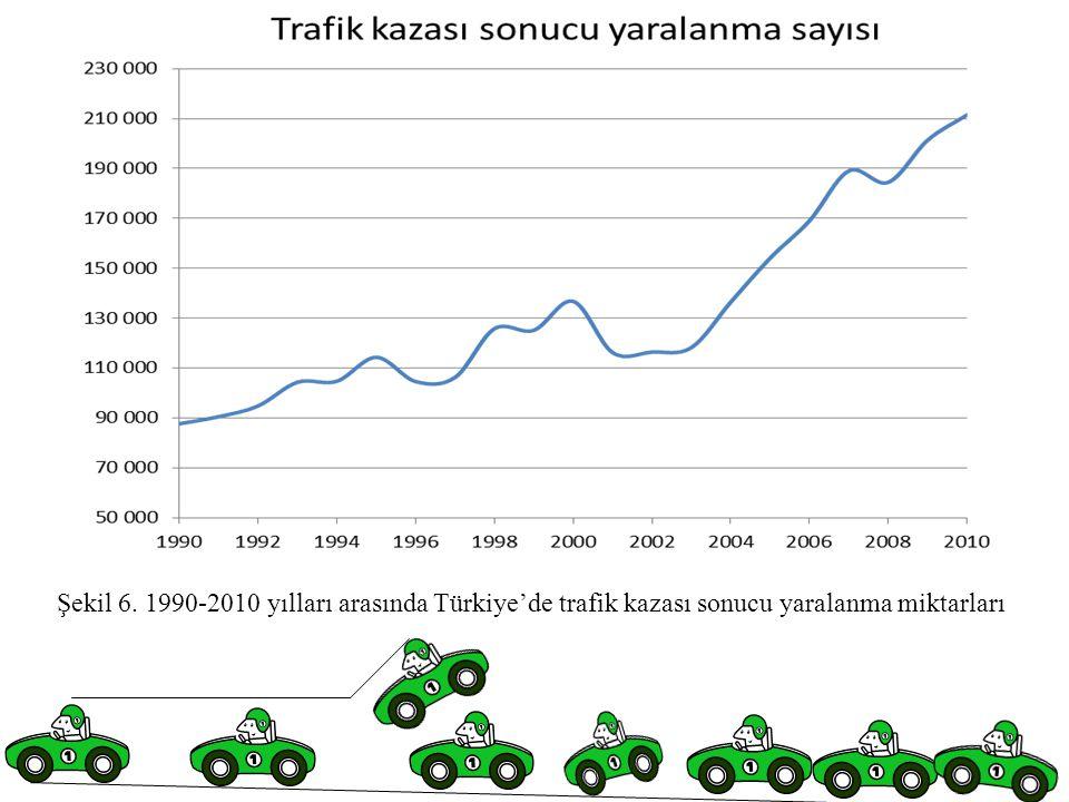 Şekil 6. 1990-2010 yılları arasında Türkiye'de trafik kazası sonucu yaralanma miktarları