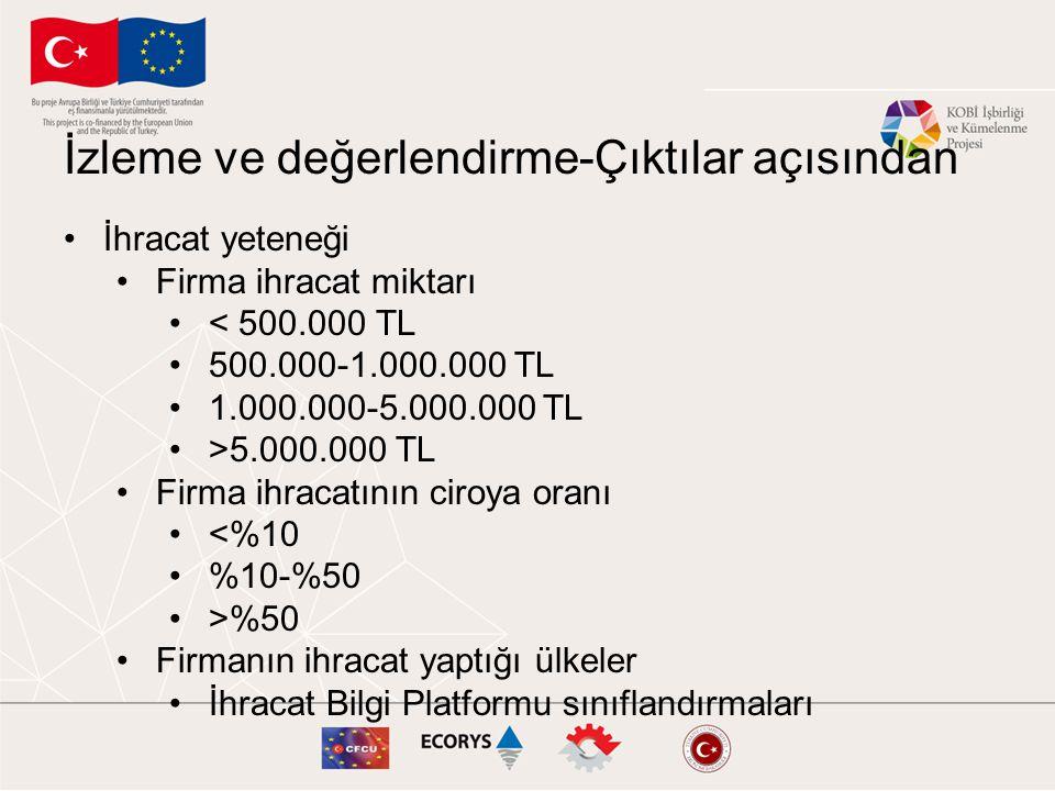 İzleme ve değerlendirme-Çıktılar açısından İhracat yeteneği Firma ihracat miktarı < 500.000 TL 500.000-1.000.000 TL 1.000.000-5.000.000 TL >5.000.000