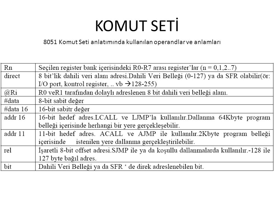 KOMUT SETİ 8051 Komut Seti anlatımında kullanılan operandlar ve anlamları