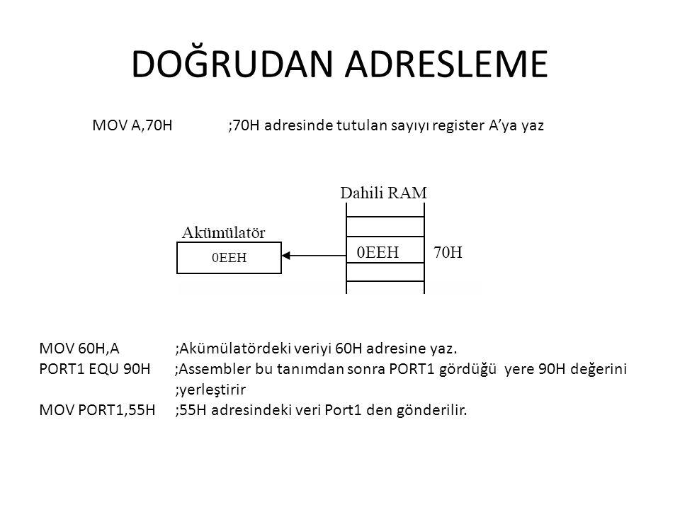 DOĞRUDAN ADRESLEME MOV A,70H ;70H adresinde tutulan sayıyı register A'ya yaz MOV 60H,A ;Akümülatördeki veriyi 60H adresine yaz. PORT1 EQU 90H ;Assembl