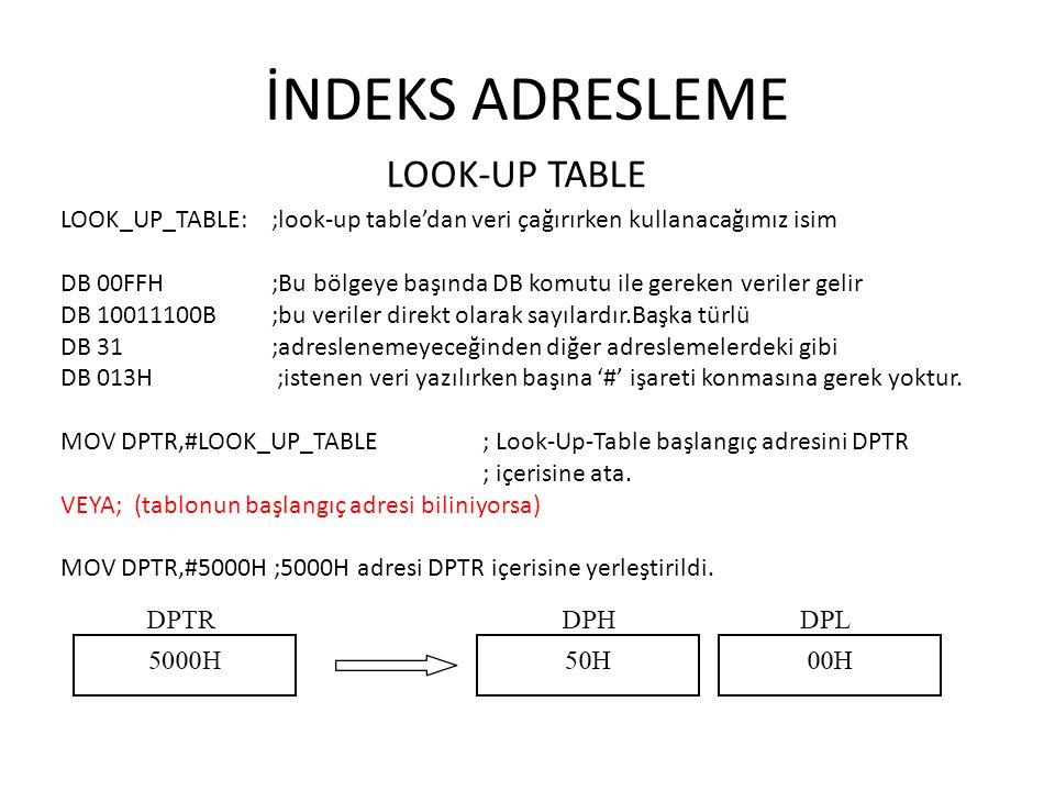 İNDEKS ADRESLEME LOOK-UP TABLE LOOK_UP_TABLE: ;look-up table'dan veri çağırırken kullanacağımız isim DB 00FFH ;Bu bölgeye başında DB komutu ile gereke