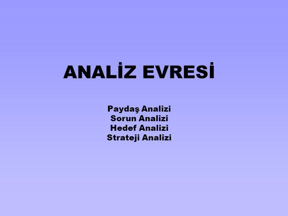 ANALİZ EVRESİ Paydaş Analizi Sorun Analizi Hedef Analizi Strateji Analizi