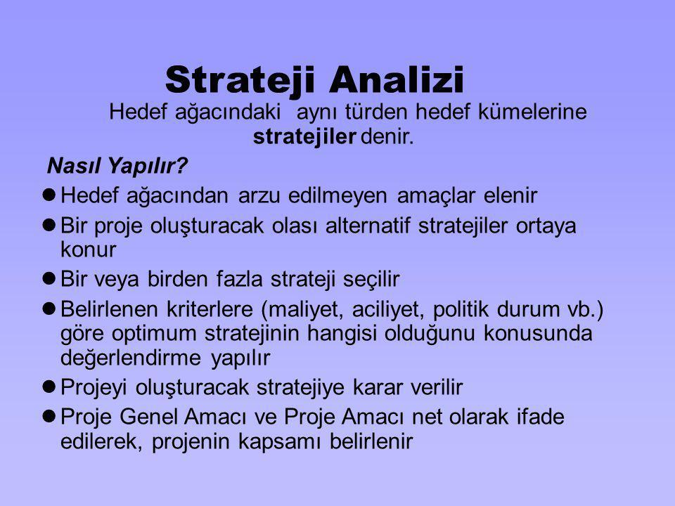Strateji Analizi Hedef ağacındaki aynı türden hedef kümelerine stratejiler denir. Nasıl Yapılır? Hedef ağacından arzu edilmeyen amaçlar elenir Bir pro