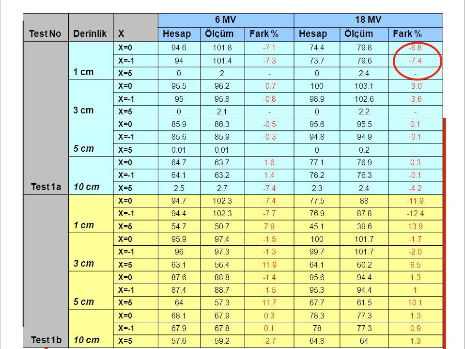 Test NoDerinlikX 6 MV18 MV HesapÖlçümFark %HesapÖlçümFark % Test 1a 1 cm X=094.6101.8-7.174.479.8-6.8 X=-194101.4-7.373.779.6-7.4 X=502-02.4- 3 cm X=0