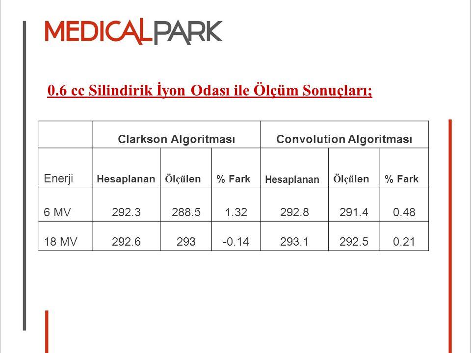 Clarkson AlgoritmasıConvolution Algoritması Enerji Hesaplanan Ö l çü len% Fark Hesaplanan Ö l çü len% Fark 6 MV292.3288.51.32292.8291.40.48 18 MV292.6