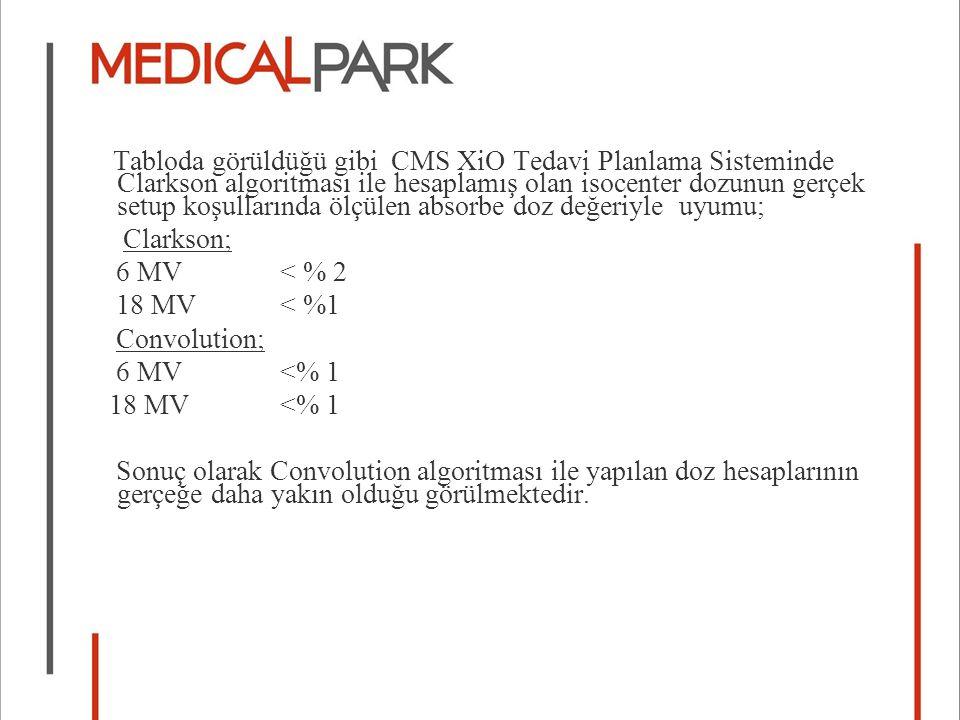 Tabloda görüldüğü gibi CMS XiO Tedavi Planlama Sisteminde Clarkson algoritması ile hesaplamış olan isocenter dozunun gerçek setup koşullarında ölçülen