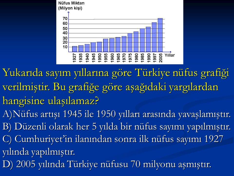 Yukarıda sayım yıllarına göre Türkiye nüfus grafiği verilmiştir. Bu grafiğe göre aşağıdaki yargılardan hangisine ulaşılamaz? A)Nüfus artışı 1945 ile 1