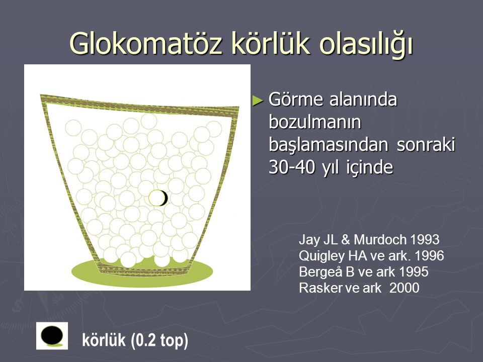 Glokomatöz körlük olasılığı ► Görme alanında bozulmanın başlamasından sonraki 30-40 yıl içinde Jay JL & Murdoch 1993 Quigley HA ve ark. 1996 Bergeå B