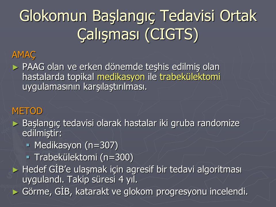 Glokomun Başlangıç Tedavisi Ortak Çalışması (CIGTS) AMAÇ ► PAAG olan ve erken dönemde teşhis edilmiş olan hastalarda topikal medikasyon ile trabekülek