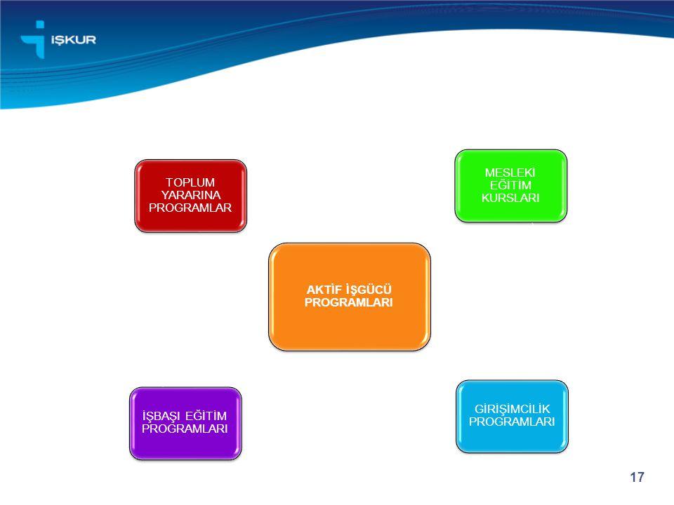 MESLEKİ EĞİTİM KURSLARI GİRİŞİMCİLİK PROGRAMLARI İŞBAŞI EĞİTİM PROGRAMLARI TOPLUM YARARINA PROGRAMLAR 17