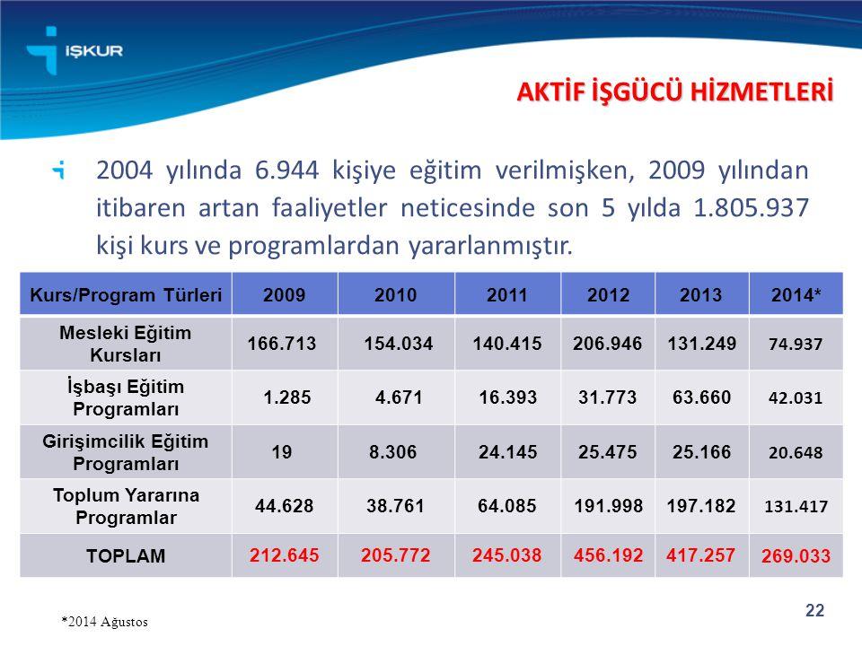 22 2004 yılında 6.944 kişiye eğitim verilmişken, 2009 yılından itibaren artan faaliyetler neticesinde son 5 yılda 1.805.937 kişi kurs ve programlardan