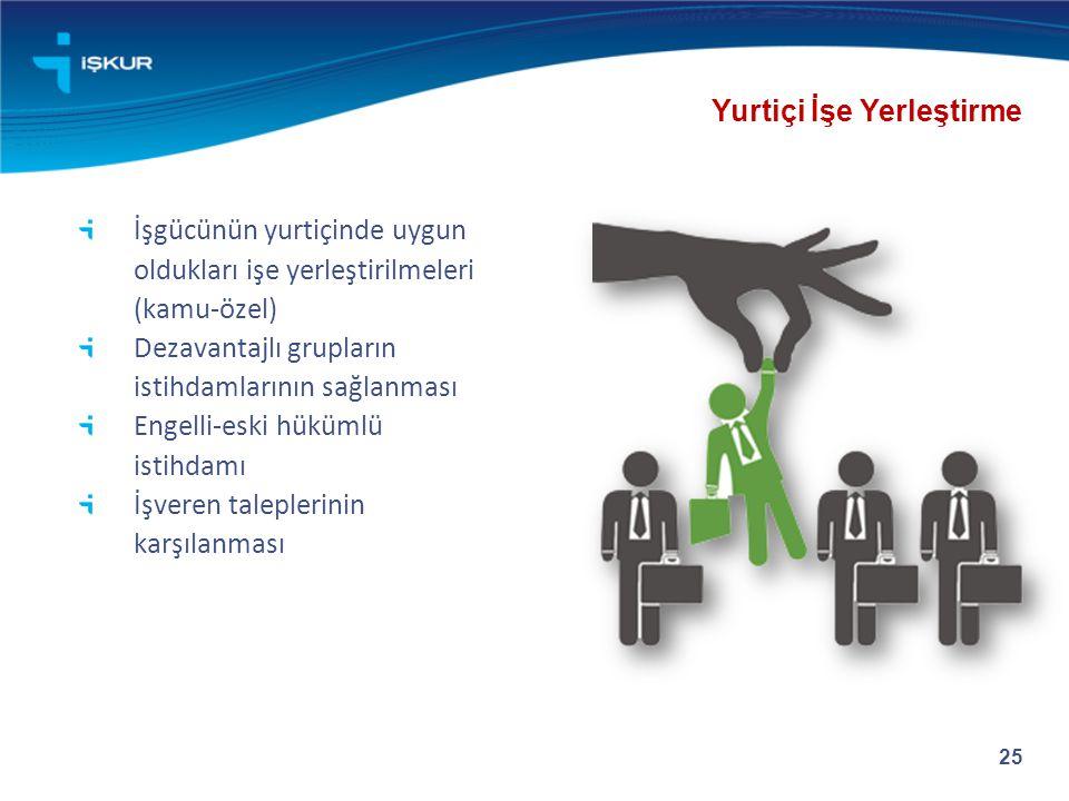 İşgücünün yurtiçinde uygun oldukları işe yerleştirilmeleri (kamu-özel) Dezavantajlı grupların istihdamlarının sağlanması Engelli-eski hükümlü istihdam