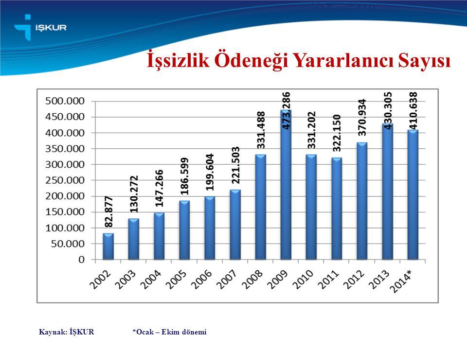 İşsizlik Ödeneği Yararlanıcı Sayısı Kaynak: İŞKUR *Ocak – Ekim dönemi