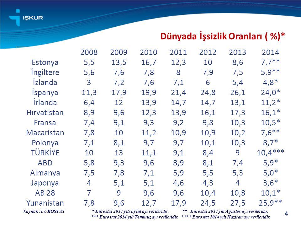 4 Dünyada İşsizlik Oranları ( %)* kaynak :EUROSTAT * Eurostat 2014 yılı Eylül ayı verileridir. ** Eurostat 2014 yılı Ağustos ayı verileridir. *** Euro