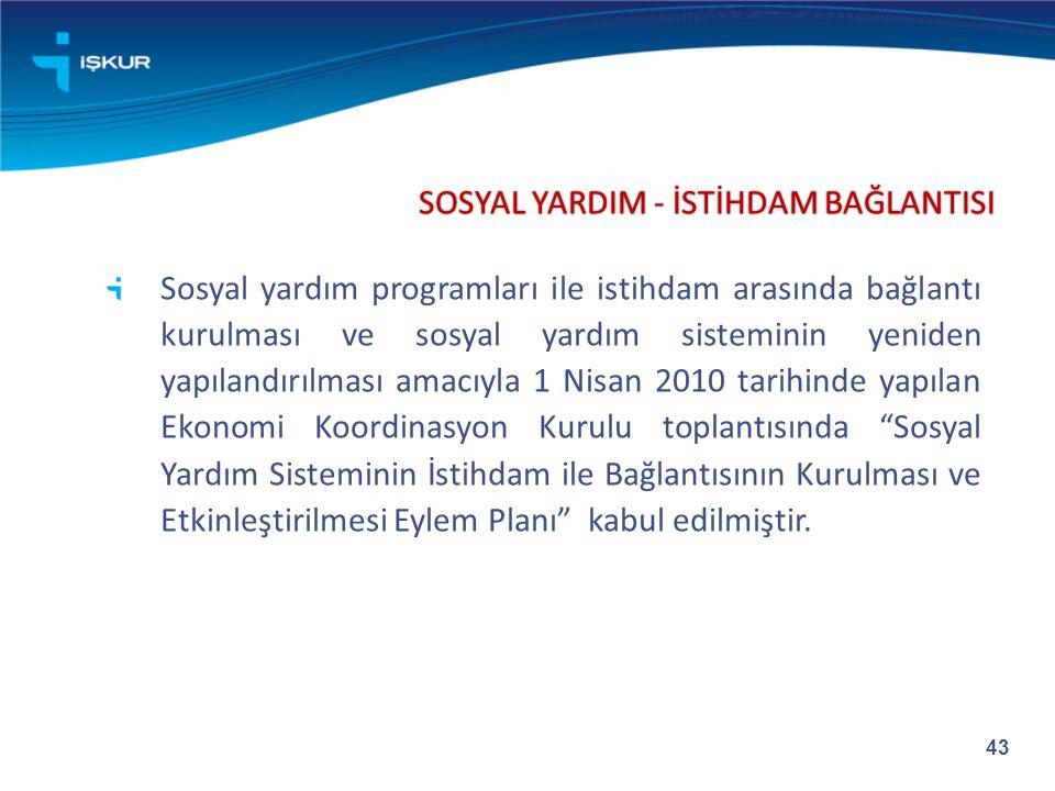 SOSYAL YARDIM - İSTİHDAM BAĞLANTISI Sosyal yardım programları ile istihdam arasında bağlantı kurulması ve sosyal yardım sisteminin yeniden yapılandırı