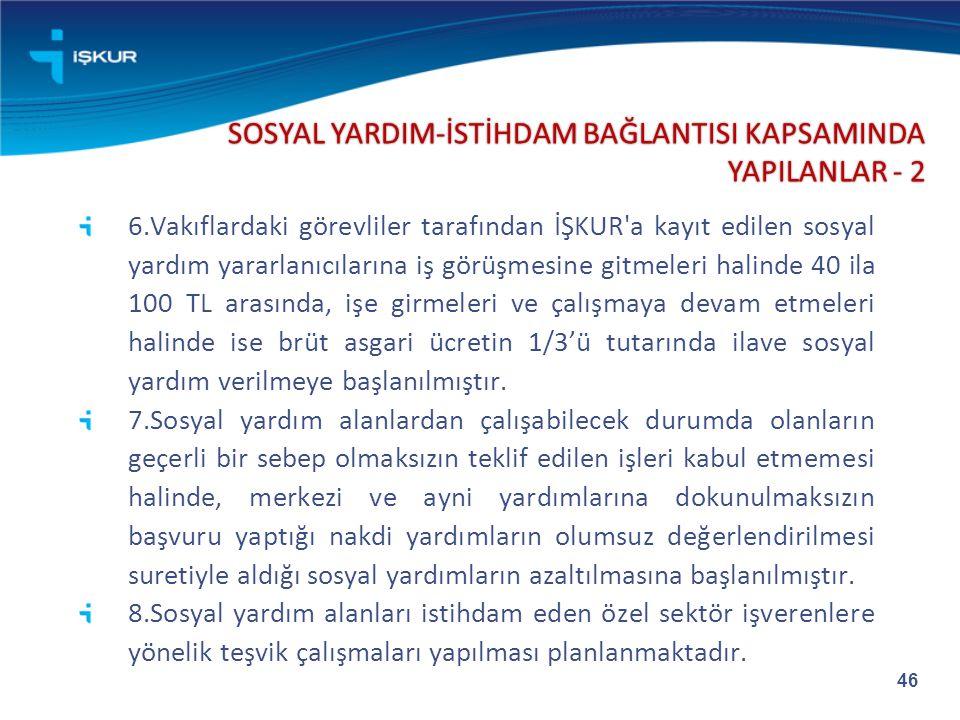 SOSYAL YARDIM-İSTİHDAM BAĞLANTISI KAPSAMINDA YAPILANLAR - 2 6.Vakıflardaki görevliler tarafından İŞKUR'a kayıt edilen sosyal yardım yararlanıcılarına