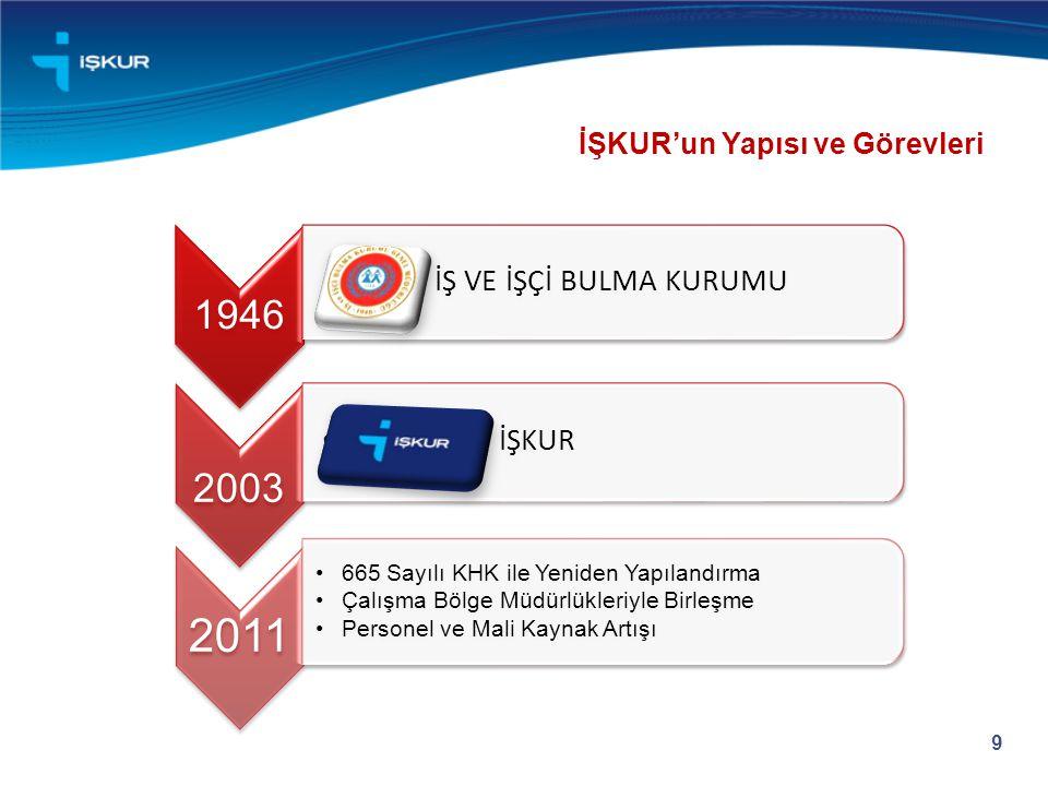 10 1946 yılında İş ve İşçi Bulma Kurumu olarak kurulmuştur.