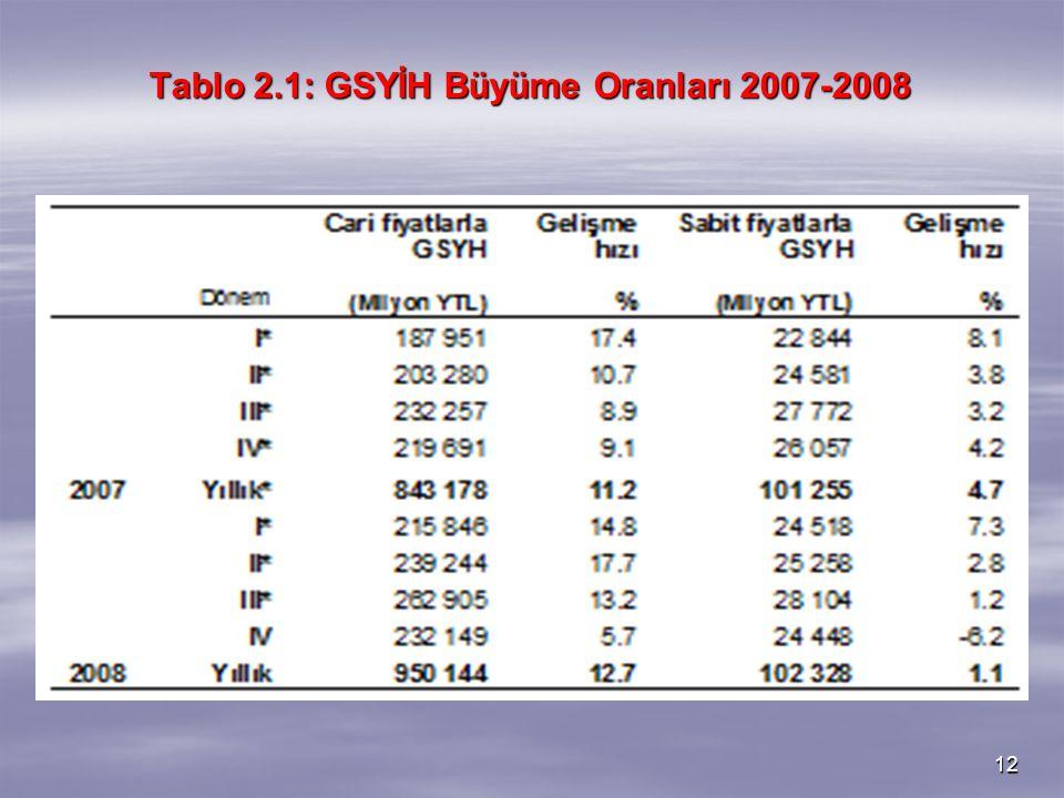 12 Tablo 2.1: GSYİH Büyüme Oranları 2007-2008