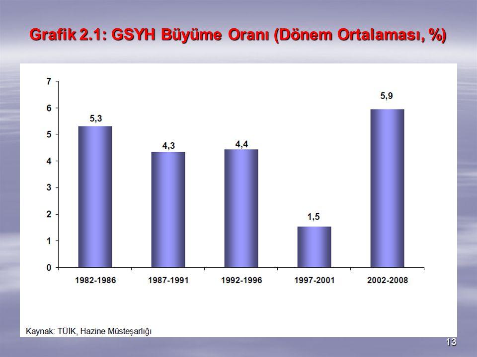 13 Grafik 2.1: GSYH Büyüme Oranı (Dönem Ortalaması, %)