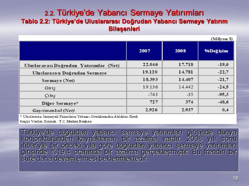 16 2.2. Türkiye'de Yabancı Sermaye Yatırımları Tablo 2.2: Türkiye'de Uluslararası Doğrudan Yabancı Sermaye Yatırım Bileşenleri Türkiye'de doğrudan yab