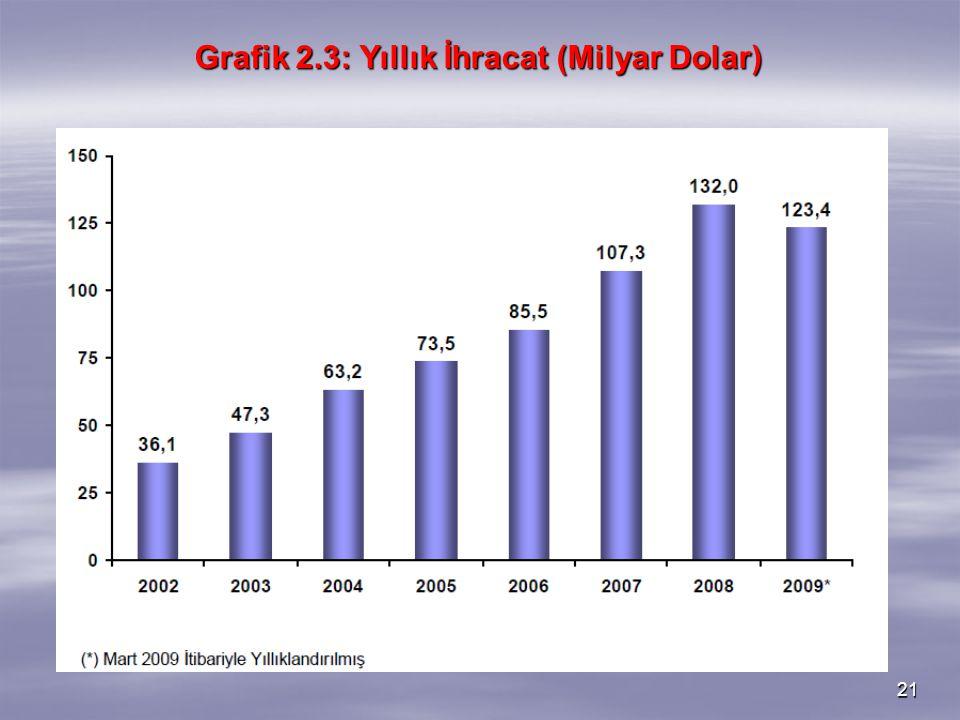 21 Grafik 2.3: Yıllık İhracat (Milyar Dolar)