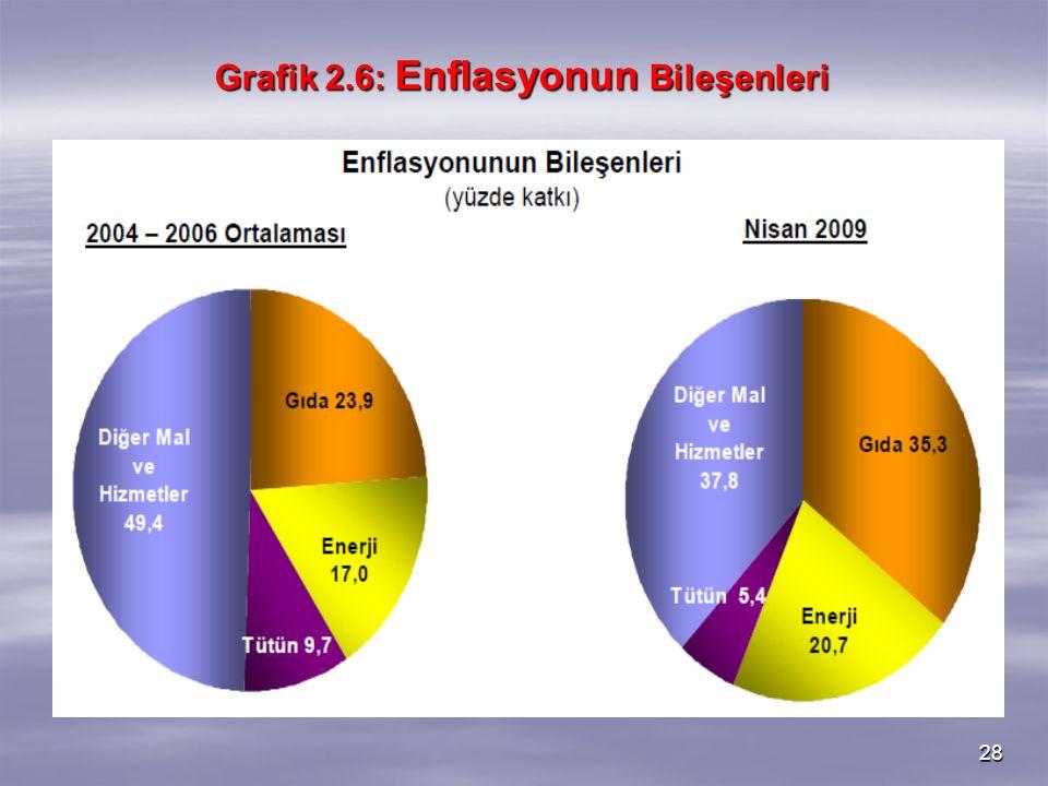 28 Grafik 2.6: Enflasyonun Bileşenleri