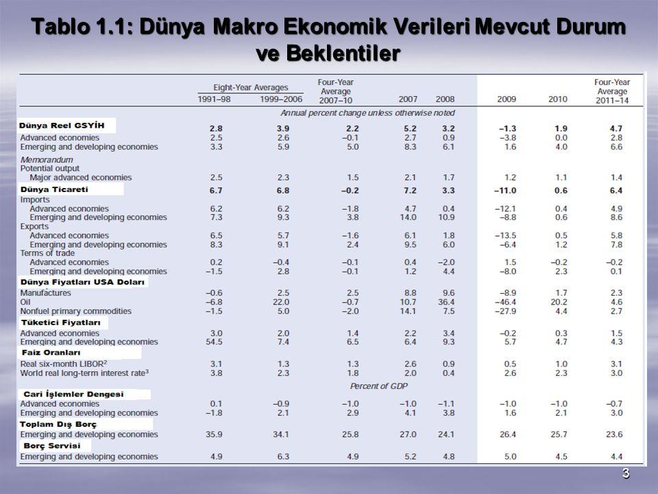 3 Tablo 1.1: Dünya Makro Ekonomik Verileri Mevcut Durum ve Beklentiler